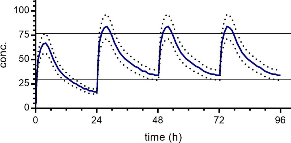 Visualisation of typical data from a pharmacokinetic dosing experiment.